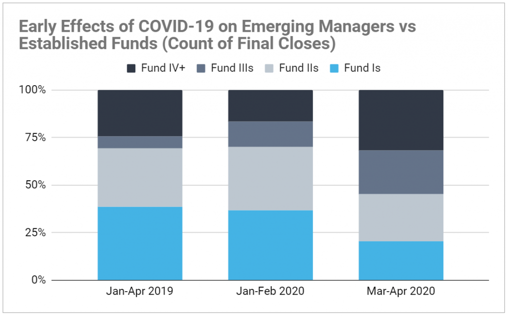 Graph of COVID-19's impact on emerging managers. Shows debut funds are less prevalent in 2020 vs 2019.