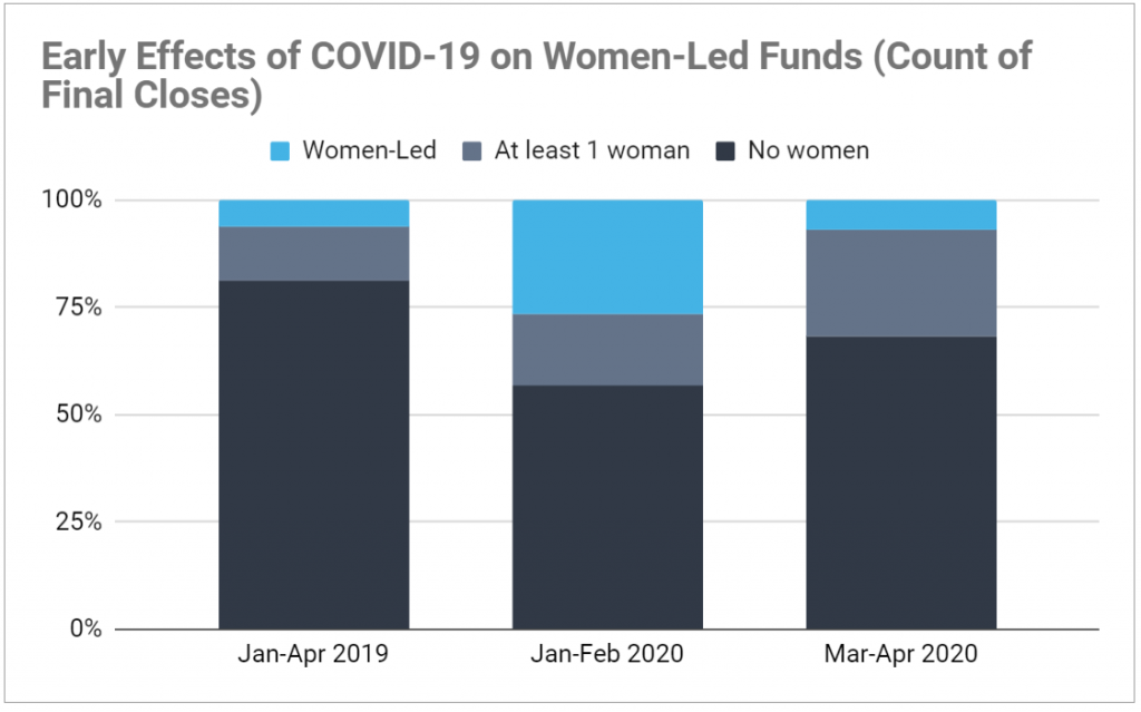 Graph of COVID-19's impact on women-led venture funds. Shows female managers decreased prevalence in 2020 since pandemic.