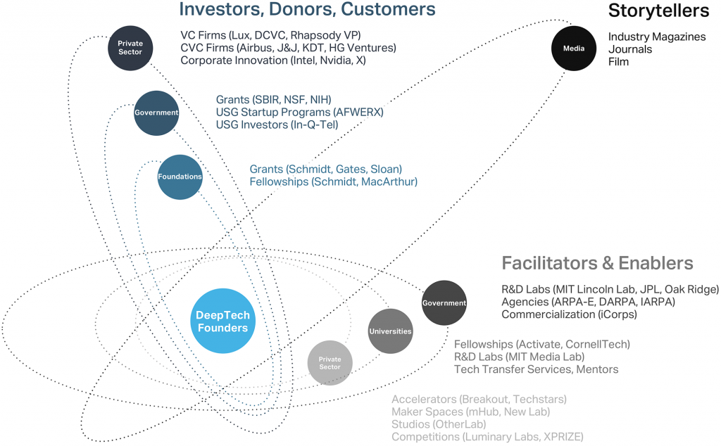 Graphic showing the DeepTech Startup Ecosystem, including grants, venture capital, corporations, and R&D labs
