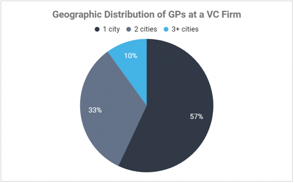 Pie chart showing the majority of venture capital teams all reside in the same metro area.