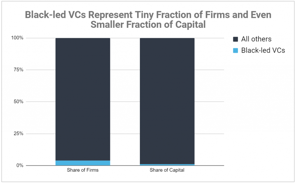 Chart showing Black-led VCs account for 4% of all VC firms and just 1% of all capital.