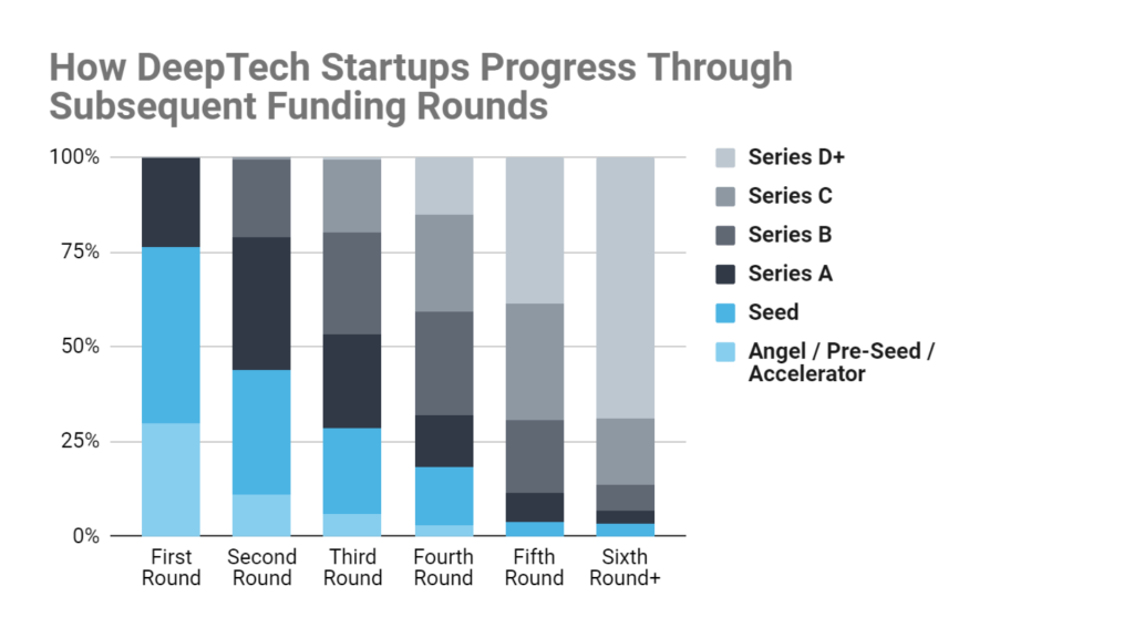 "Stacked bar chart showing DeepTech startups fall off the typical VC milestone trail; many report even their fourth round of funding to be a ""seed"" stage"