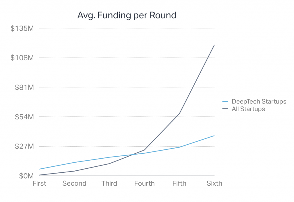 Line chart comparing VC round sizes for DeepTech startups vs overall startups; shows DeepTech falls behind at later stages