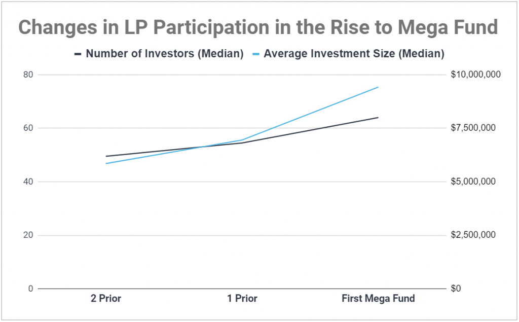 Chart showing changes in LP participation in the rise to VC mega fund status; both number of LPs and average check size increases significantly