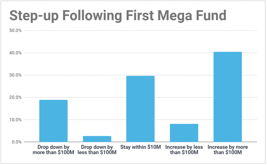 Chart showing the step-up after a VC firm's first mega fund; 40% climb at least another $100M