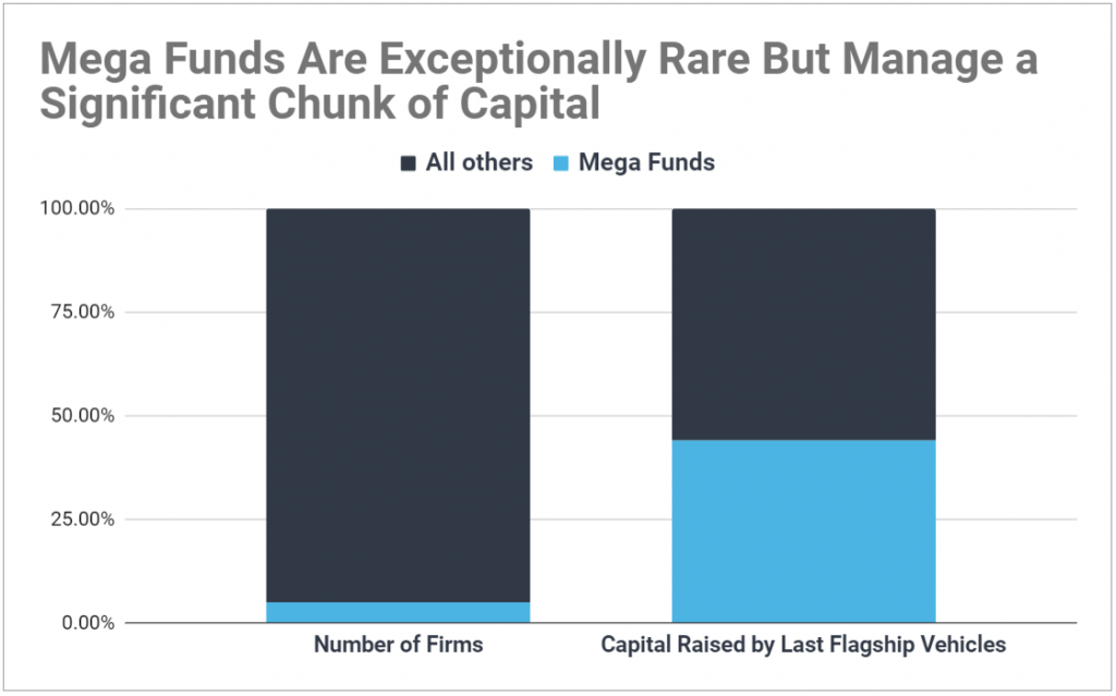Chart showing mega funds in VC represent less than 5% of firms but account for nearly 50% of capital raised by the latest flagship vehicles