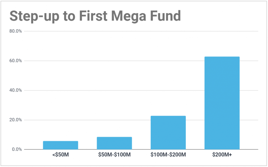 Chart showing the step-up to a VC firm's first mega fund; over 60% jump more than $200M in AUM