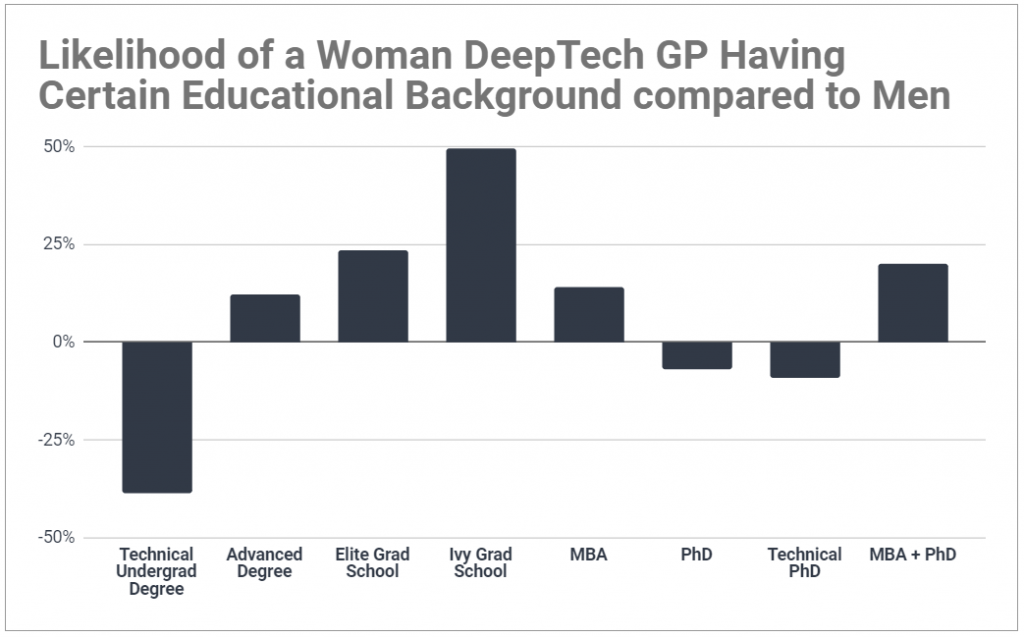 Graph comparing the educational backgrounds of women DeepTech GPs to men; shows women are more likely to have advanced degrees.