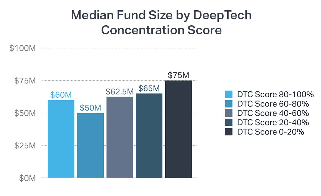 Chart showing the median fund size of DeepTech VCs, by their DeepTech Portfolio Score.