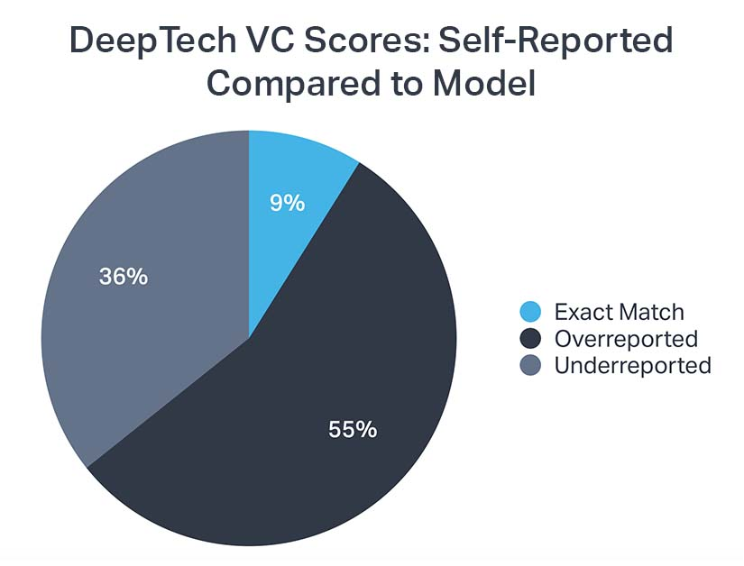 Chart comparing the self-reported portfolio assessments of DeepTech GPs versus DifferentFund's score of their portfolio