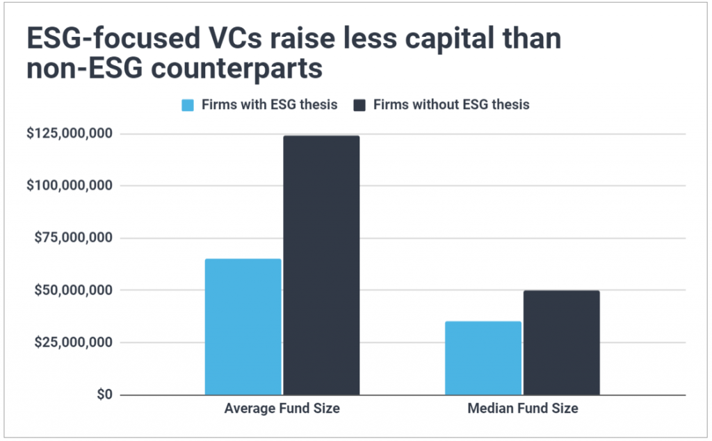 Graph of the average and median fund size of venture capital funds managed by ESG vs non-ESG VCs; shows ESG-focused firms raise less capital than non-ESG counterparts