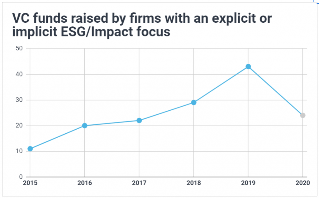 Graph showing the number of VC funds raised each year by ESG firms has been steadily growing since 2015