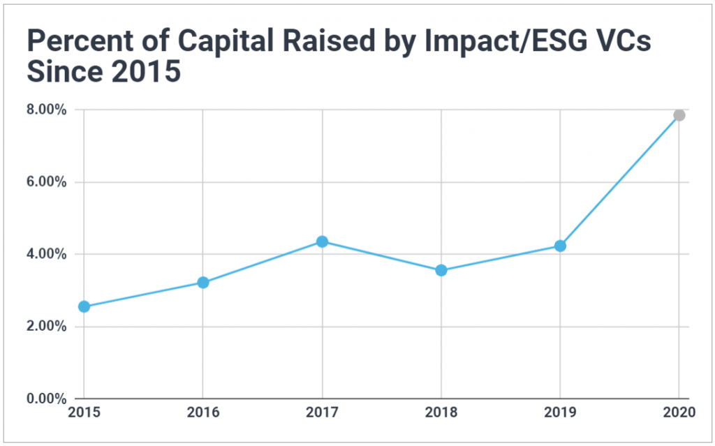 Graph showing the percent of venture capital raised by ESG VC firms has been steadily rising since 2015