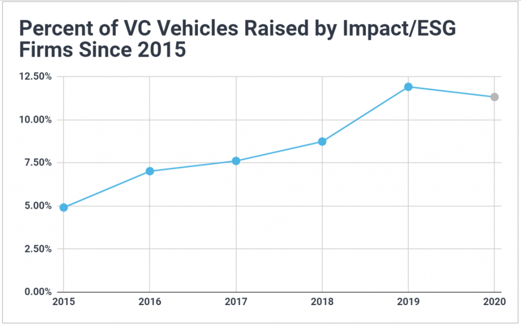 Graph showing the percent of venture capital funds raised each year by ESG firms has been steadily rising since 2015