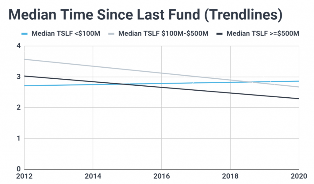 Graph plotting the trendlines for the median VC fundraising cycle length, broken up by fund size; shows sub-$100M funds are taking longer to raise new funds while large and mega funds are raising more frequently