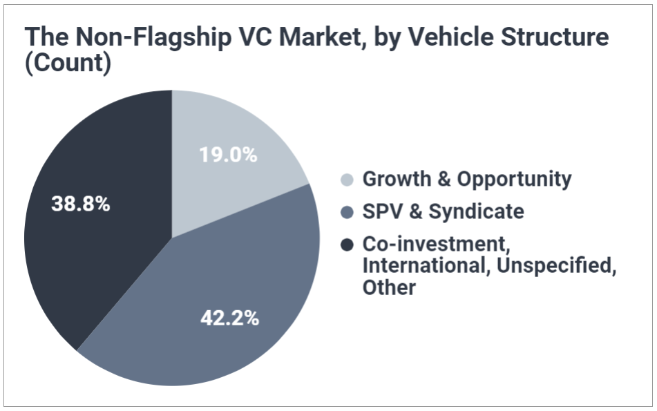 Pie chart breaking down non-flagship vehicle structures used by venture capital firms; shows SPVs and Syndicates account for 42% of non-flagship vehicles raised.