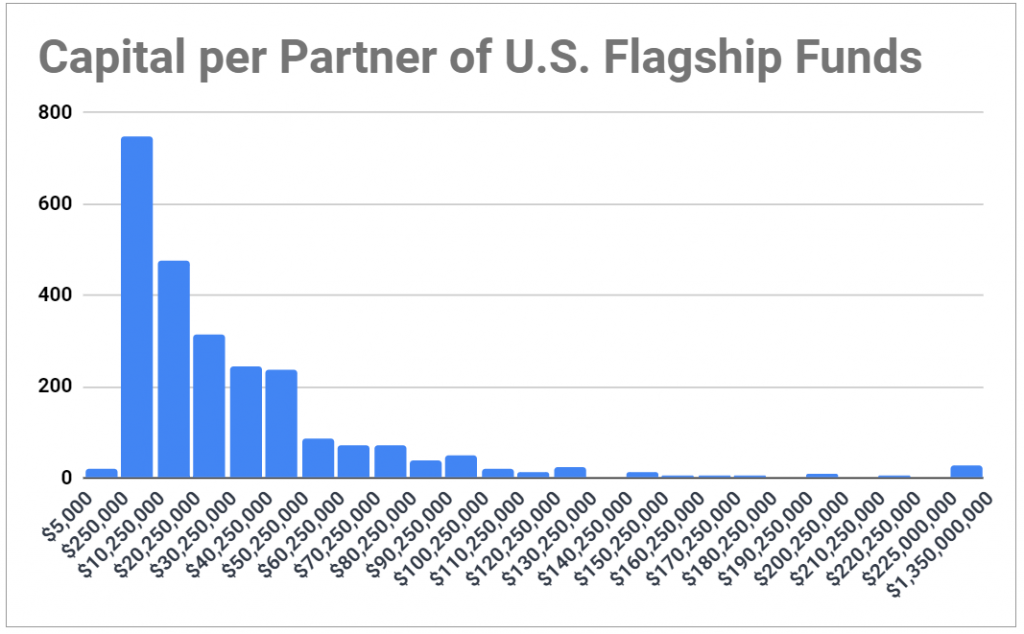 Histogram of the distribution of capital per partner for U.S. venture capital funds; shows most funds fall in the $8M to $45M range
