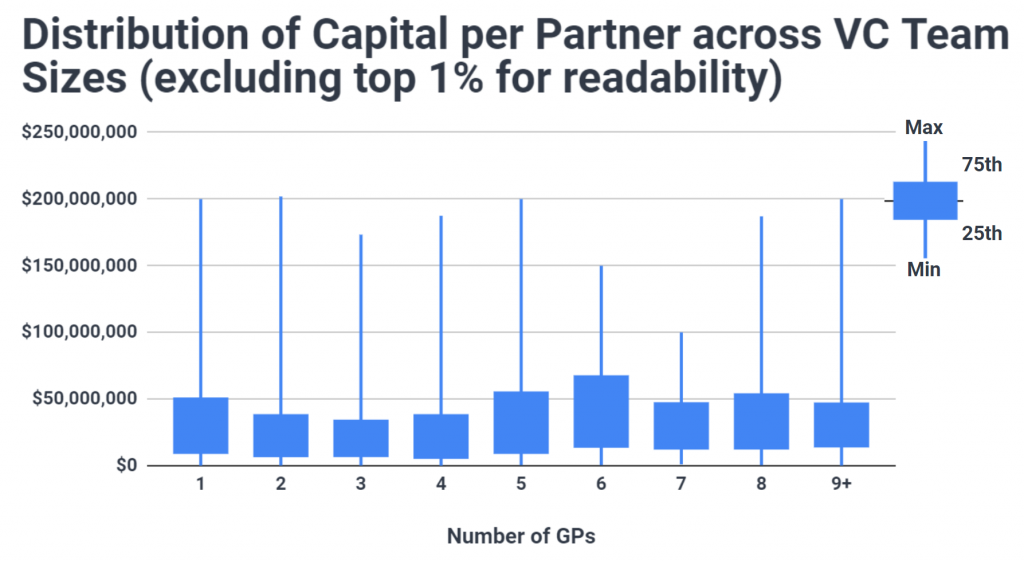 Chart showing the distribution of capital partner by team size of US VC funds