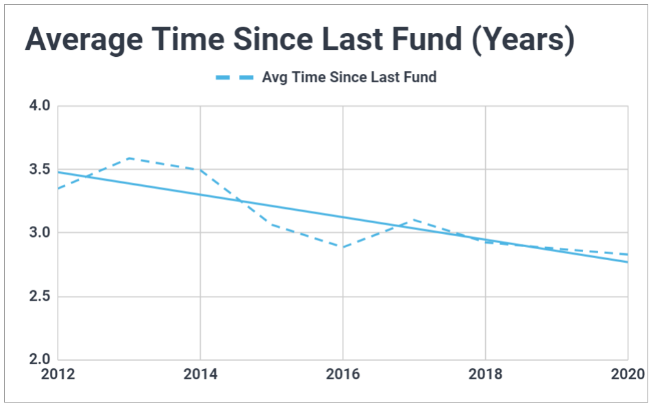 Graph plotting the average time between funds for venture capital vehicles raised between 2012 and 2020; shows the average is declining modestly