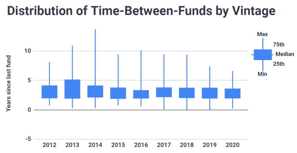 Box and whisker plot of the distribution of fundraising cycle lengths each year since 2012; shows the middle 50% has stayed fairly constant while the extremes shifted downwards