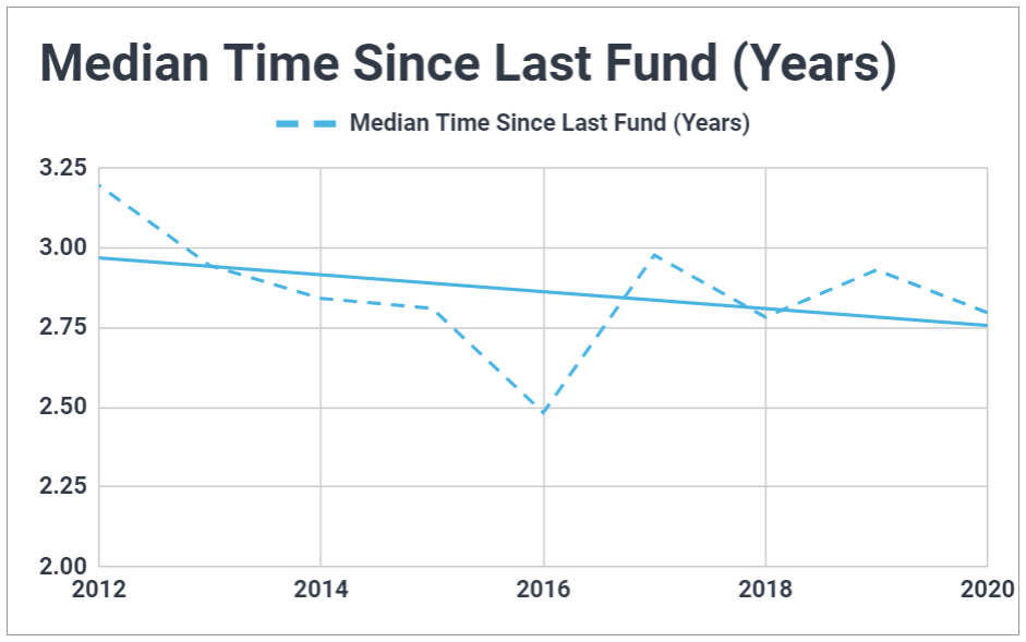 Graph plotting the median time between funds for venture capital vehicles raised between 2012 and 2020; shows the median is fairly constant