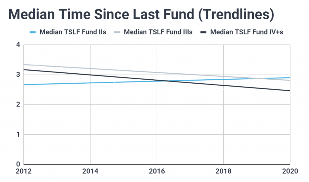 Chart of the median fundraising cycle for US venture capital funds since 2012; shows established VCs have been fundraising more frequently while debut funds have been taking longer to raise a second fund