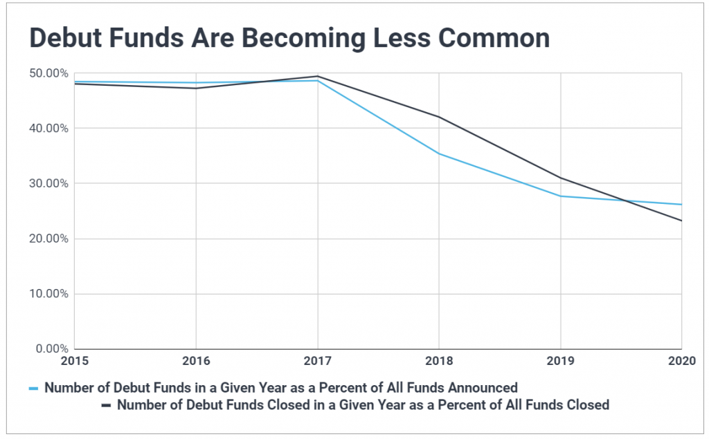 Time series chart of debut funds in venture capital; shows first time VC funds have been falling as a percent of funds announced and closed since 2017