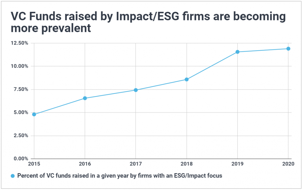 Time series chart of ESG/Impact VC funds; shows ESG-focused venture capital firms have accounted for an increasing share of the fundraising environment