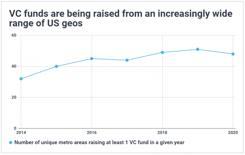 Time series chart of the geographic spread of VC fundraising; shows an increasing number of metro areas have been raising venture capital funds until 2020