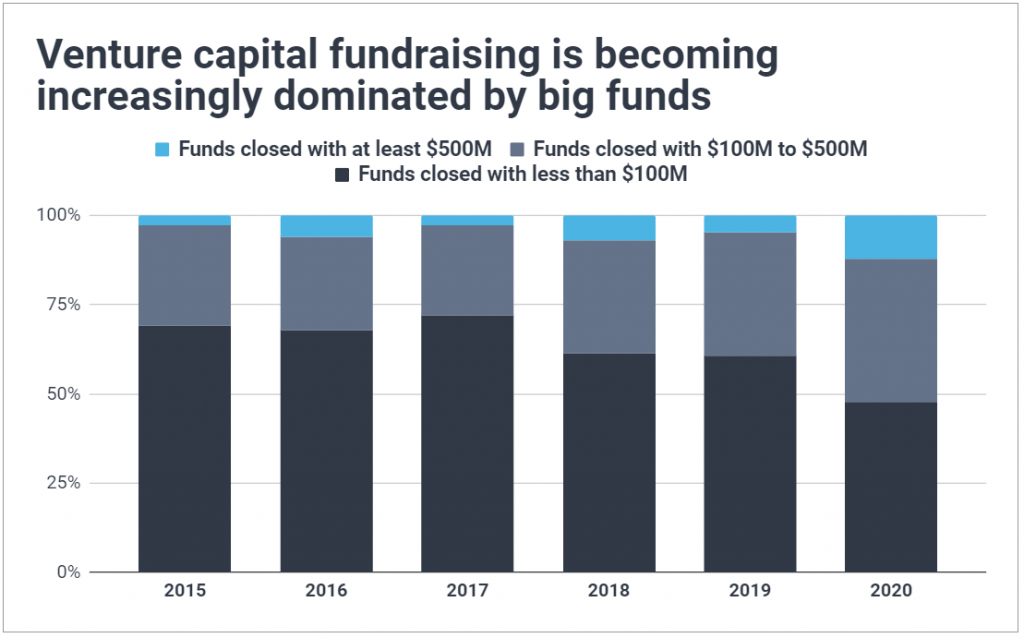 Chart of the venture capital fundraising landscape by fund size from 2015 to 2020; shows mega funds are becoming increasingly dominant