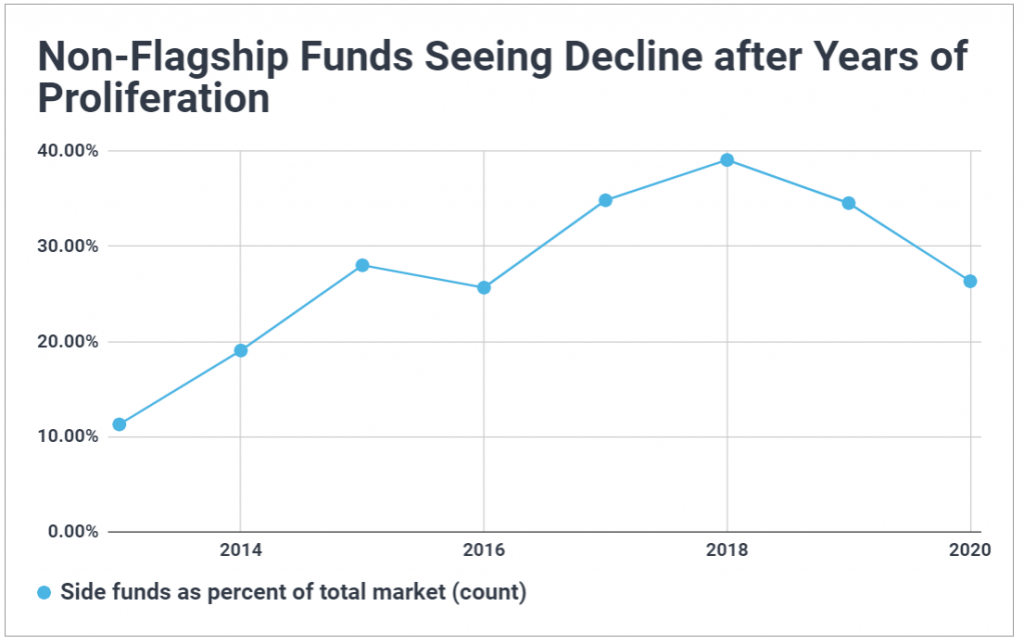 Time series chart of non-flagship funds being raised by venture capital firms; shows they were becoming more common until they peaked in 2018 and have since declined