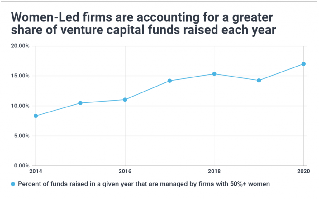 Time series chart of women-led funds in venture capital; shows a greater share of VC funds are being raised by firms with at least 50% women GPs