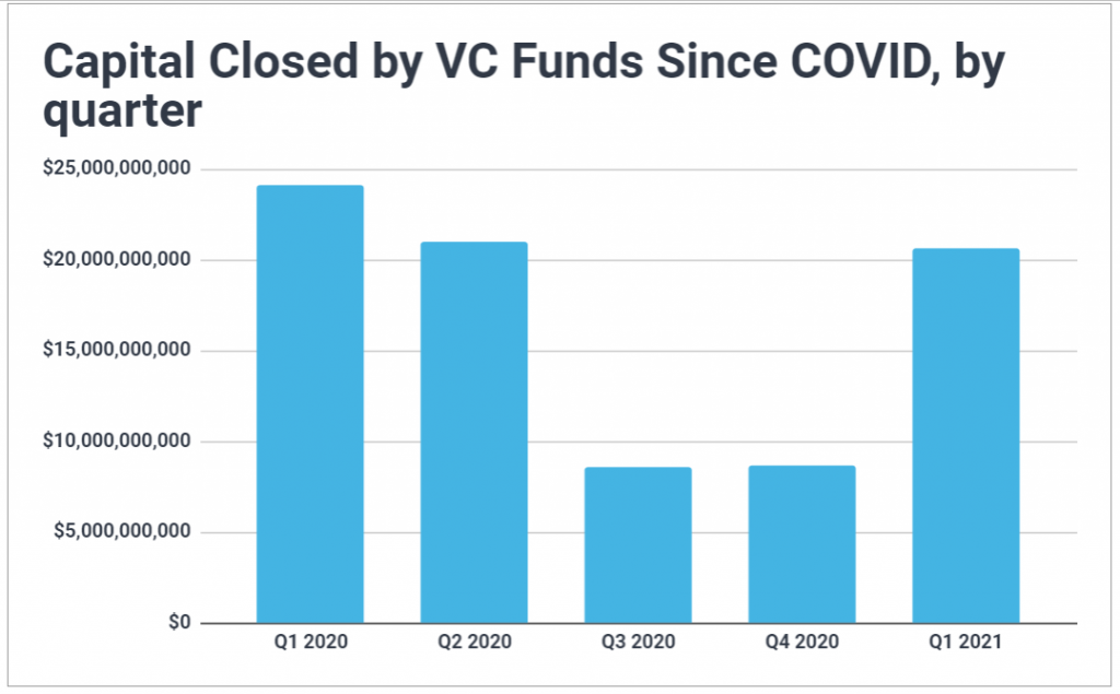 Chart showing how much venture capital has been closed by VC firms since the beginning of the pandemic in 2020; third and fourth quarters dropped significantly while Q2 remained strong