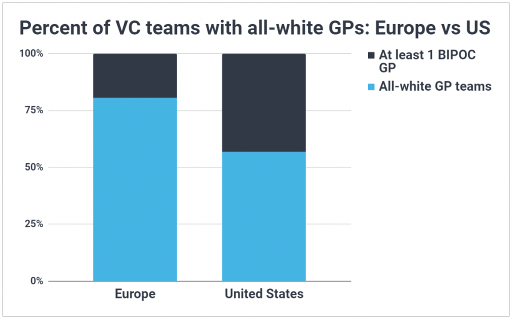 Chart comparing the diversity of European vs US VC firms; shows a greater percent of European GP teams are all-white