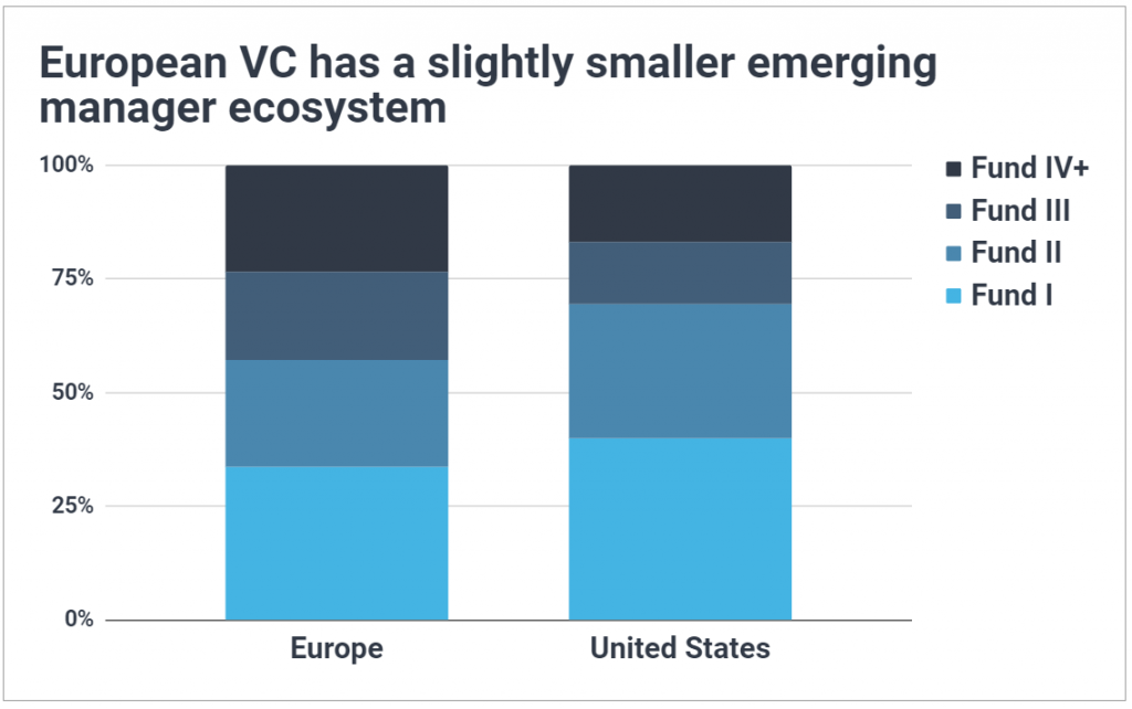 Stacked bar chart comparing VC fund numbers in Europe vs the US; shows emerging managers make up a smaller percent of the European market