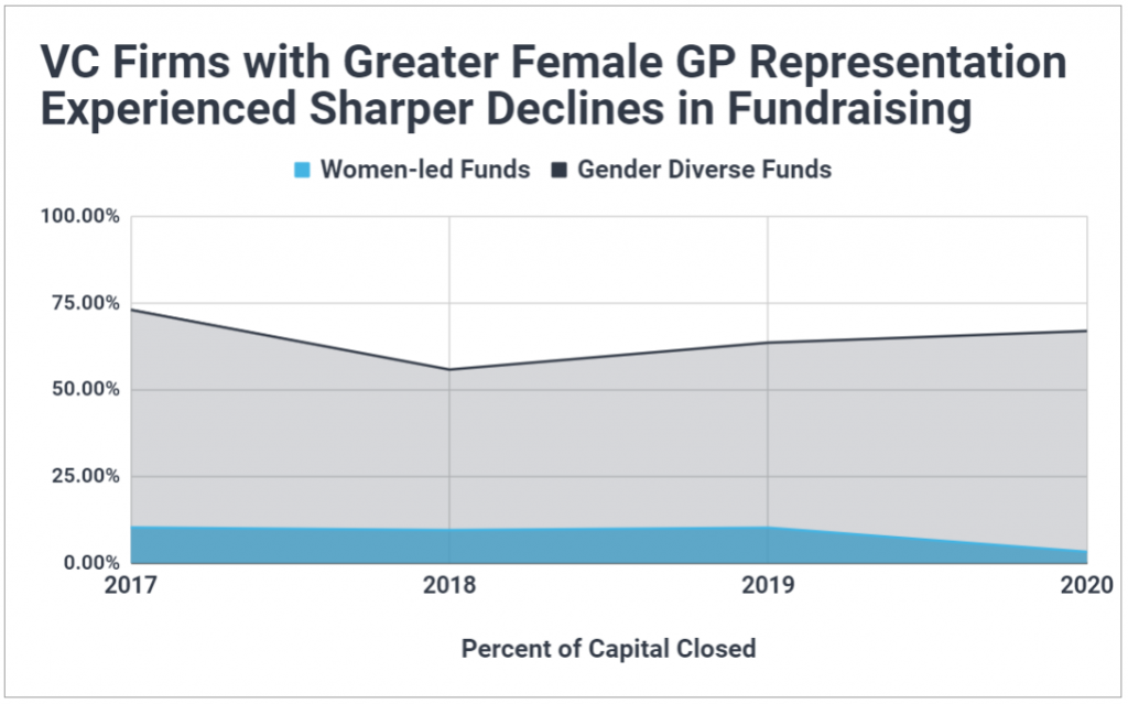 Graph showing the percent of venture capital fundraising for women-led VC firms dropped in 2020.