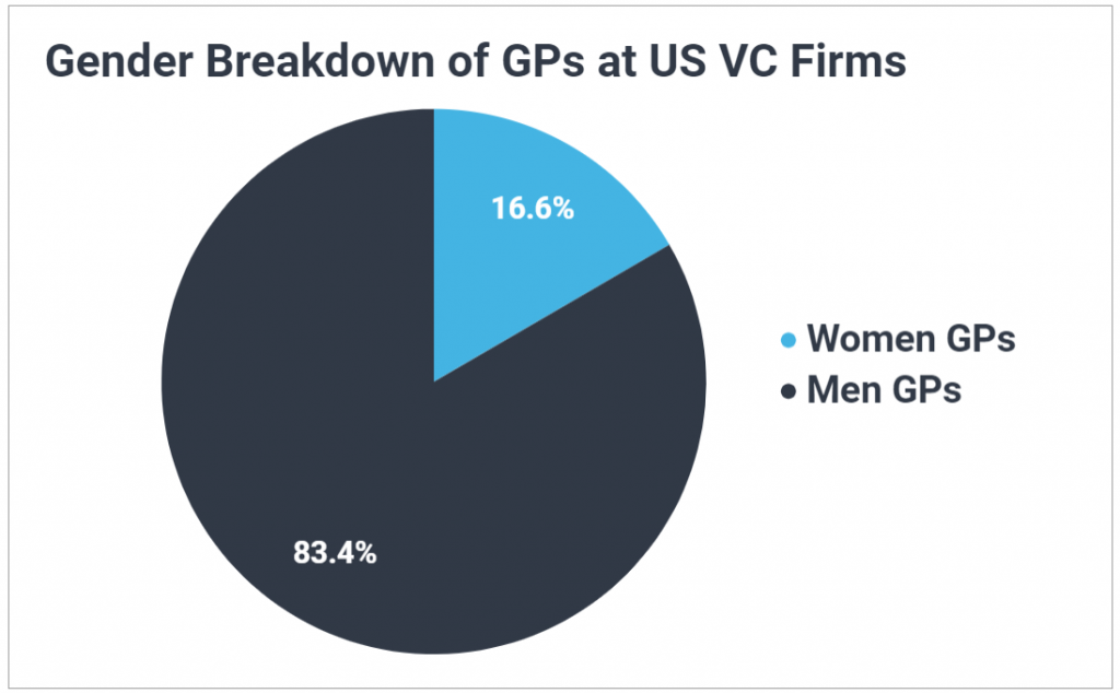 Pie chart showing only 16.6% of GPs at US VC firms are women.