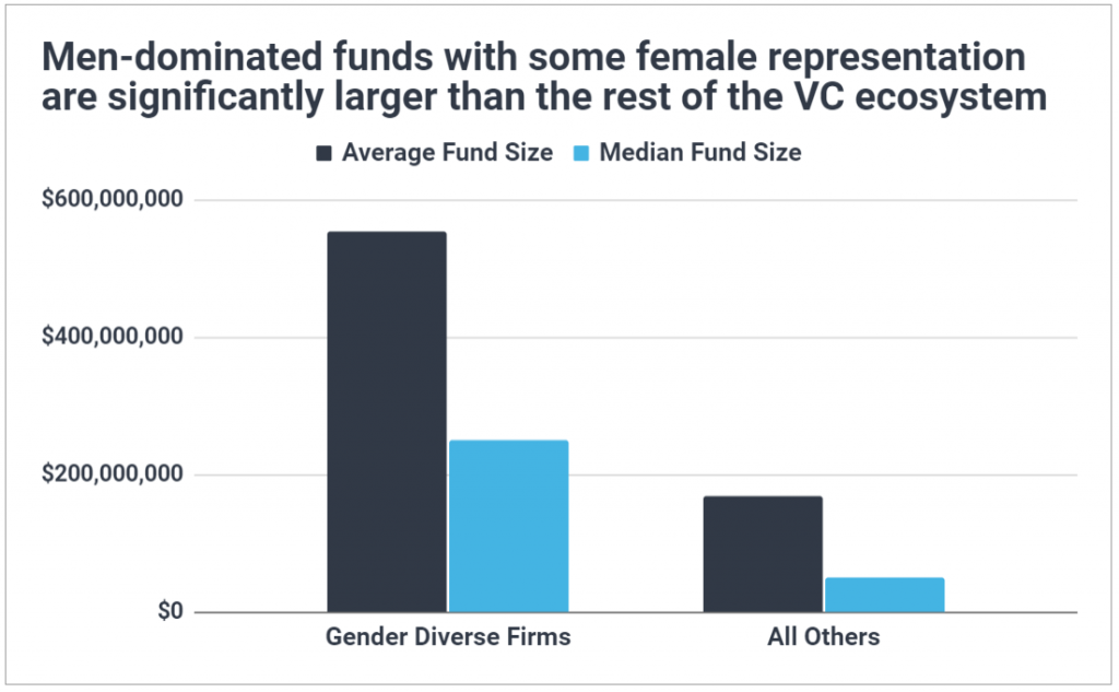 Chart showing male-dominated VC firms with some female representation are much larger than other VC firms.