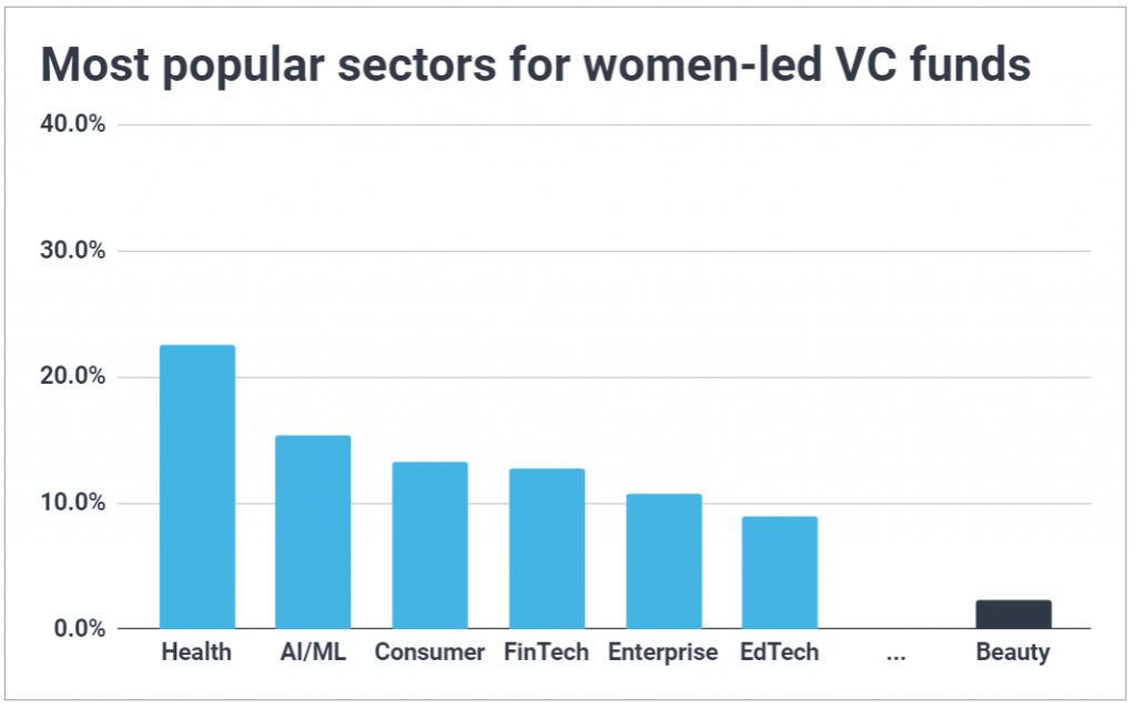 Chart showing women-led funds are most likely to invest in health, AI/ML, consumer, fintech, enterprise, and EdTech.