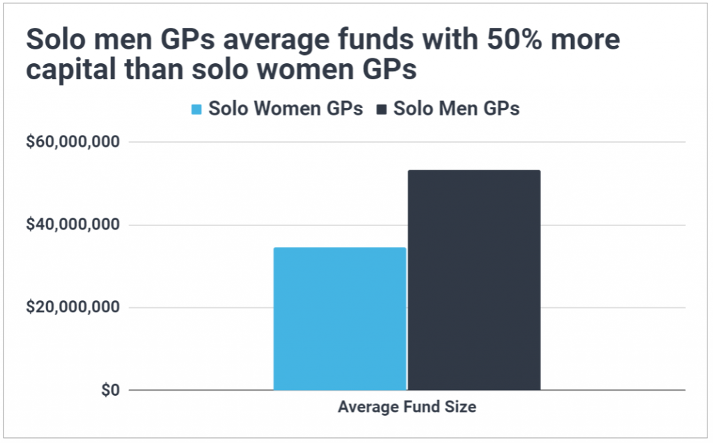 Bar chart showing solo women GPs have an average fund size 50% smaller than solo men GPs for US VC