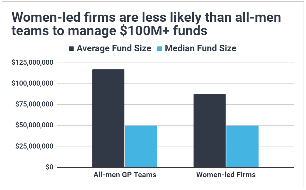 Chart showing women-led VC firms have a similar median but significantly smaller average fund size compared to all-men teams.