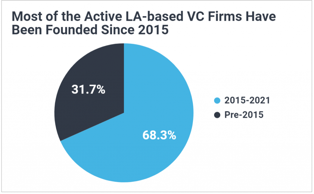 Pie chart showing 68% of active Los Angeles based venture capital firms have been founded since 2015.