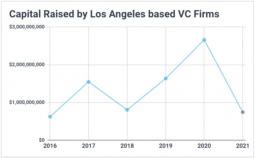 Time series chart showing the year-by-year increase in venture capital raised by Los Angeles based VCs.