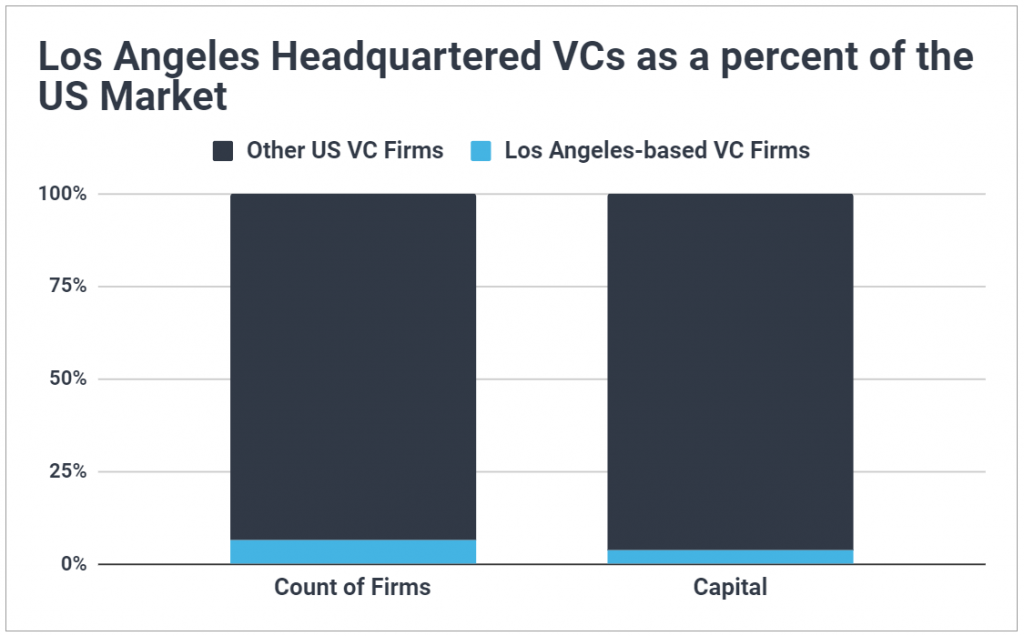 Chart showing Los Angeles headquartered VCs as a percent of the US market; shows LA VCs are a very small segment of US venture capital, in terms of firm count and capital