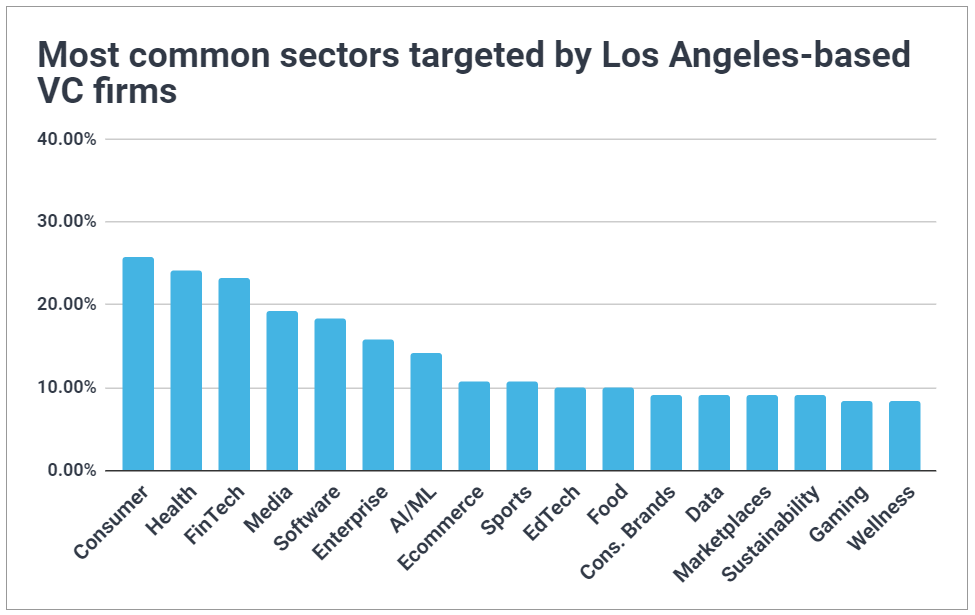 Chart showing the most commonly targeted sectors by Los Angeles based VCs; includes Consumer, Health, FinTech, Media, and Software