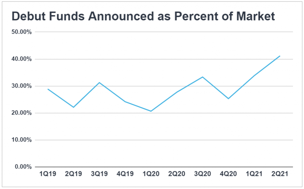 Line chart showing debut funds as a percent of VC fund announcements in a given quarter; 2021 saw a sharp increase.