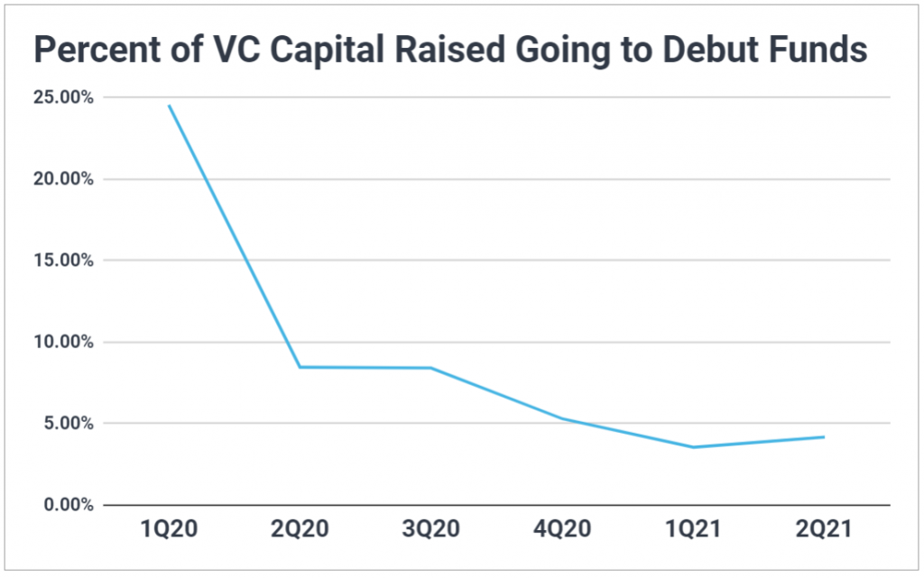 Line chart showing percent of venture capital raised each quarter going to debut funds; continuous decline.