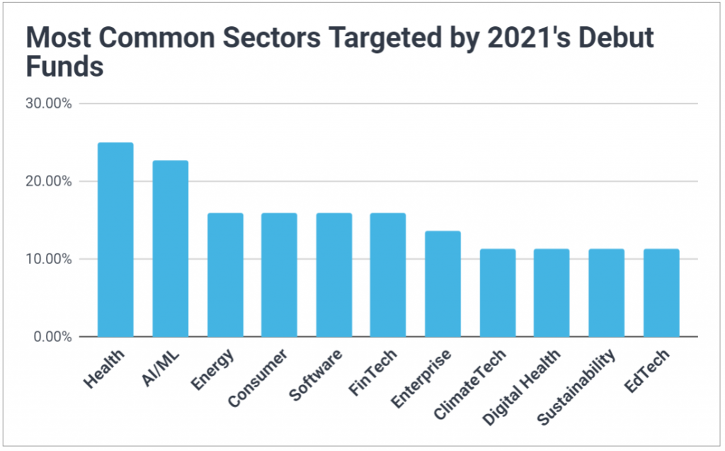 Chart of the most common sectors targeted by debut VC funds in 2021; includes Health, AI/ML, Energy, Consumer, Software, FinTech, and ClimateTech.