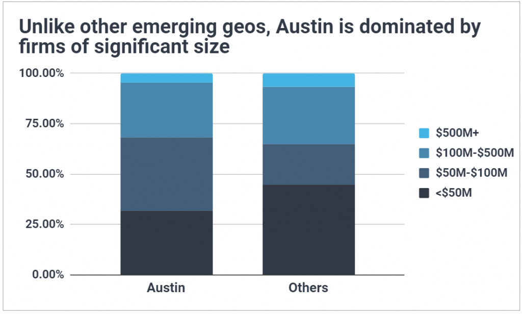 Stacked bar chart showing a third of Austin VCs manage $100M+ funds, nearly equivalent to the broader US market.