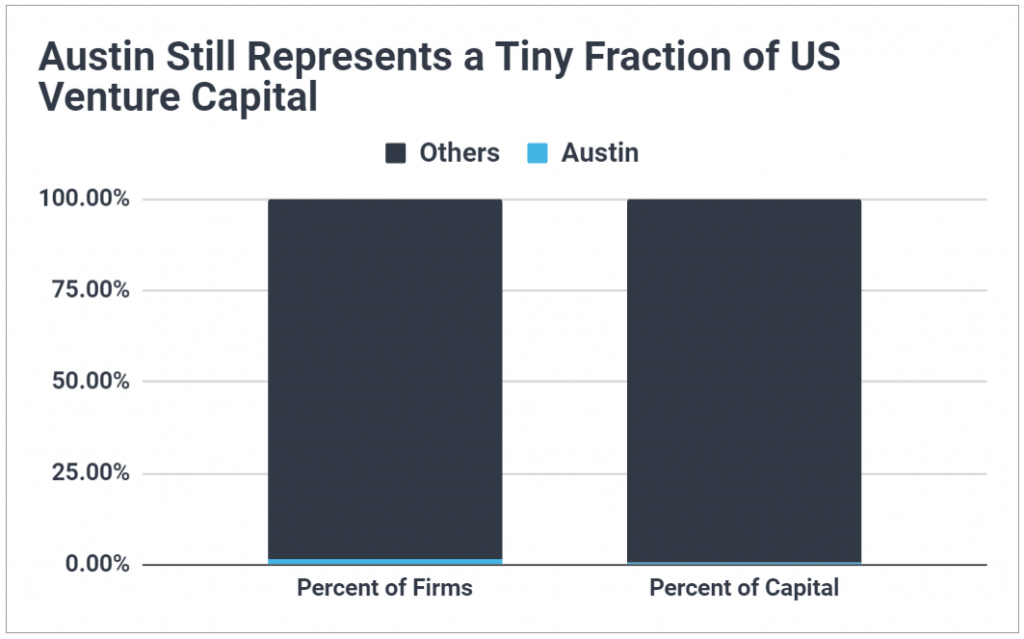 Stacked bar chart showing Austin represents less than 2% of US VC firms and accounts for less than 1% of total capital managed.